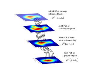 Diagram of PDF Propagation